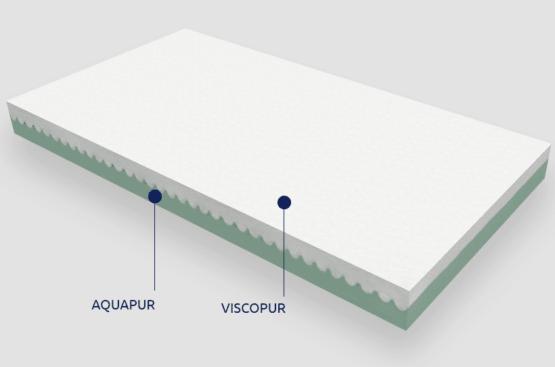 Grecostrom παιδικό στρώμα Θέτις  (65x140cm) με ύφασμα Αντιβακτηριδιακό ελαστικό